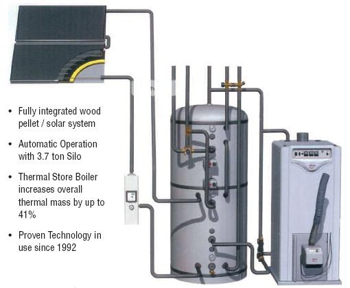 Woodheat Renewable Energy Solutions - Ireland - Combined Solarheat ...